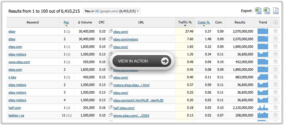 SEMrush - Advanced Competitors Keywords Research Tool -  $69.95/mo
